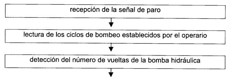 MODULACION DE LA VELOCIDAD DEL PISTON PARA UNA BOMBA DE HORMIGON.