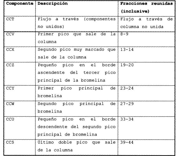 COMPONENTE DE BROMELINA.
