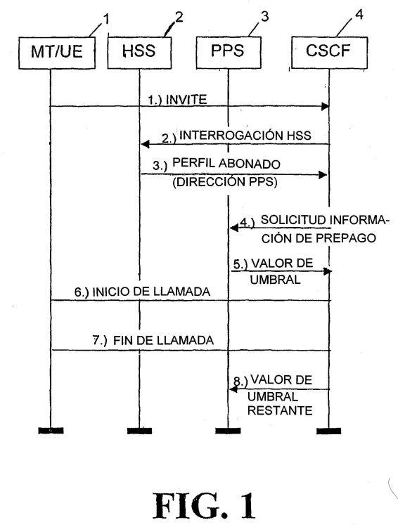 METODO Y SISTEMA QUE PERMITEN UN SERVICIO DE PREPAGO EN UNA RED TODO-IP.
