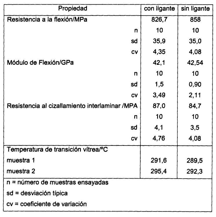 PREFORMAS PARA UN PROCESO DE MOLDEO Y RESINAS PARA DICHAS PREFORMAS.