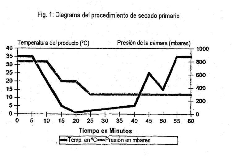 METODO PARA LA CONSERVACION DE VIRUS Y MICOPLASMA.