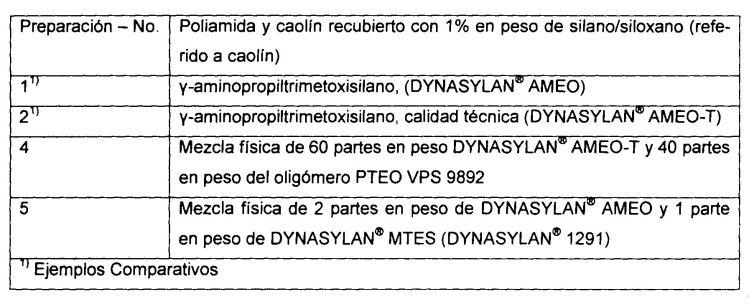 AGENTES QUE CONTIENEN ORGANOSILANO Y/U ORGANOSILOXANO PARA POLIAMIDA CARGADA.