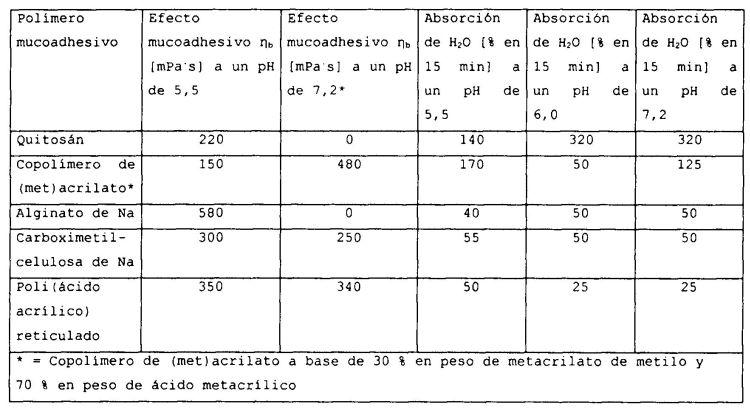 FORMA MEDICAMENTOSA DE PARTICULAS MULTIPLES, QUE CONTIENE SUSTANCIAS ACTIVAS PEPTIDICAS O PROTEINICAS, FORMULADAS COMO AGENTES MUCOADHESIVOS, ASI COMO UN PROCEDIMIENTO PARA LA PRODUCCION DE LA FORMA MEDICAMENTOSA.