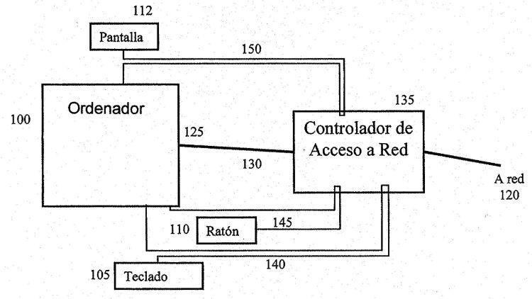 METODO Y DISPOSICION PARA CONTROLAR AUTOMATICAMENTE EL ACCESO ENTRE UN ORDENADOR Y UNA RED DE COMUNICACION.