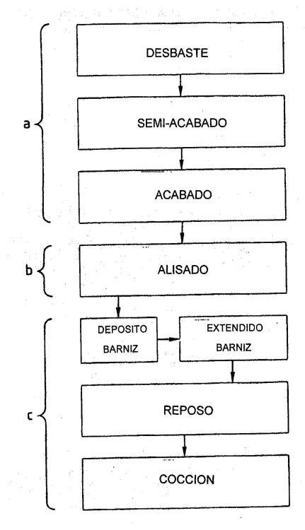 PROCEDIMIENTO DE FABRICACION DE UNA SUPERFICIE DE UNA LENTE OFTALMICA E INSTALACION PARA LA REALIZACION DEL PROCEDIMIENTO.