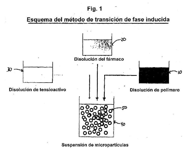 PROCEDIMIENTO DE TRANSICION DE FASE INDUCIDA PARA LA PRODUCCION DE MICROPARTICULAS QUE CONTIENEN AGENTES HIDROFILOS ACTIVOS.