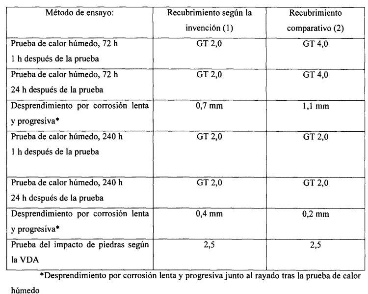 PROCESO PARA FORMAR UN RECUBRIMIENTO MULTICAPA DE EFECTOS ESPECIALES SOBRE SUSTRATOS.