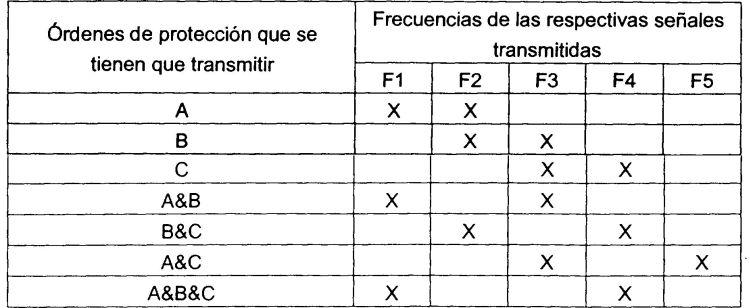 RECEPCION DE ORDENES DE PROTECCION EN UN TELERRUPTOR.