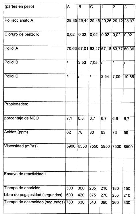 COMPOSICION DE ISOCIANATO MODIFICADA CON URETANO Y PRODUCTO DE POLIURETANO OBTENIDO A PARTIR DE ESTA.