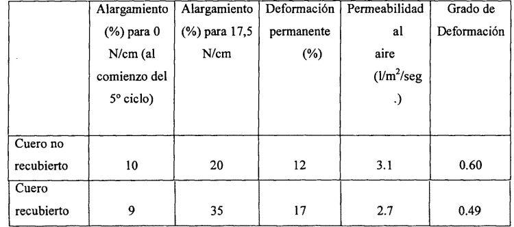 CUERO NATURAL RECUBIERTO CON BAJAS DEFORMACIONES.