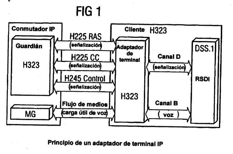 DISPOSICION PARA CONECTAR UN DISPOSITIVO DE TELECOMUNICACION A UNA RED DE COMUNICACION DE CONMUTACION DE PAQUETES.