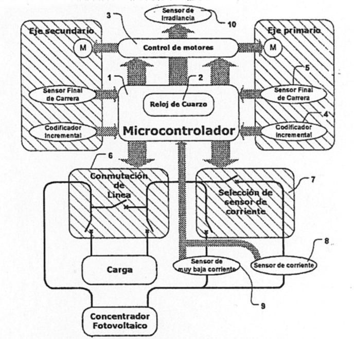 EQUIPO Y PROCEDIMIENTO DE CONTROL DE SEGUIMIENTO SOLAR CON AUTOCALIBRACION PARA CONCENTRADORES FOTOVOLTAICOS.