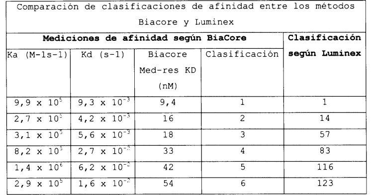IDENTIFICACION DE MOLECULAS DE ALTA AFINIDAD MEDIANTE DETECCION CON DILUCION LIMITADA.