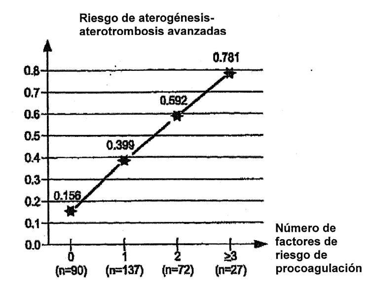 MUTANTES MARBURG I DE LA PROTEASA ACTIVANTE DEL FACTOR VII (FSAP) COMO FACTOR DE RIESGO DE TROMBOSIS ARTERIAL.