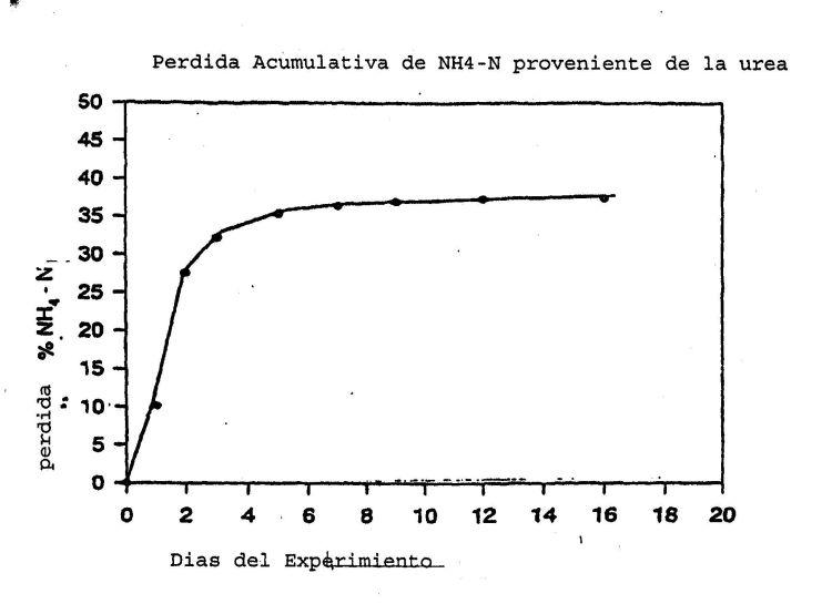 POLIMEROS ANIONICOS COMPUESTOS POR ACIDOS DICARBOXILICOS Y USOS DE ESTOS.