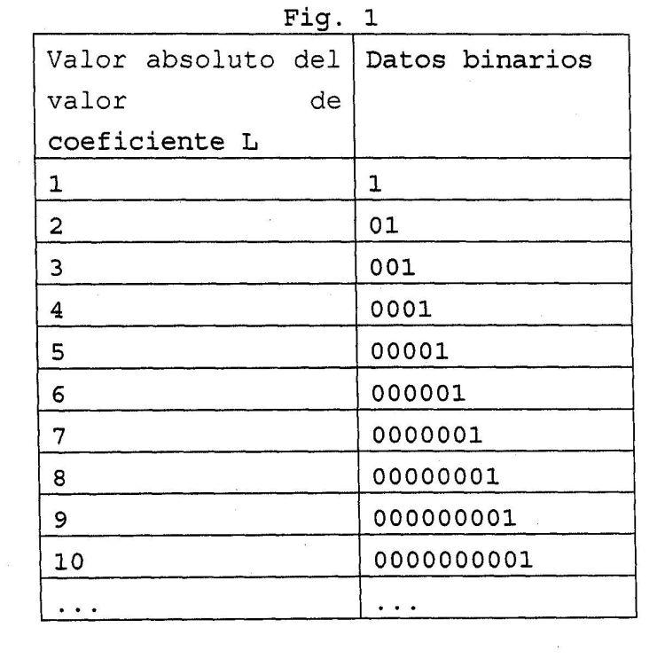 PROCEDIMIENTO DE CODIFICACION DE LONGITUD VARIABLE.