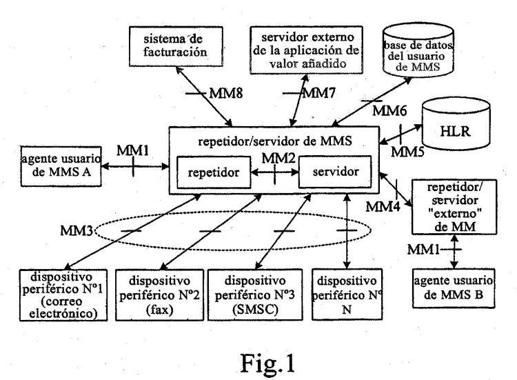 PROCEDIMIENTO DE RETRANSMISION DE MENSAJES ENTRE DIFERENTES CENTROS DE MENSAJES MULTIMEDIA.