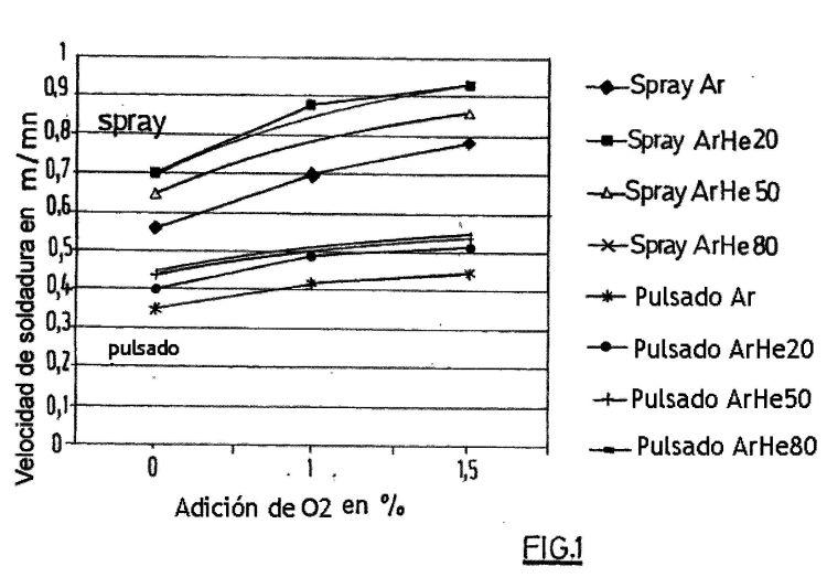 PROCEDIMIENTO DE SOLDADURA MIG DE ALUMINIO Y DE SUS ALEACIONES CON GAS DE PROTECCION DE TIPO AR/HE/O2.