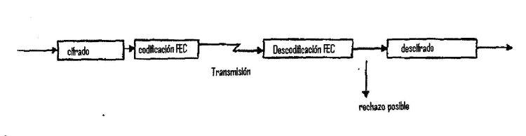 PROCEDIMIENTO DE TRANSMISION PARA GARANTIZAR LA CONFIDENCIALIDAD DE LOS DATOS.