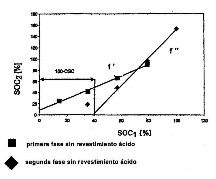 PROCEDIMIENTO PARA LA PREDICCION DE CARACTERISTICAS ELECTRICAS DE UNA BATERIA DE ALMACENAMIENTO ELECTROQUIMICA.