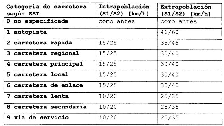 RECONOCIMIENTO DE ZONAS DE CRUCE DURANTE EL RECONOCIMIENTO DEL ESTADO DEL TRAFICO RODADO.
