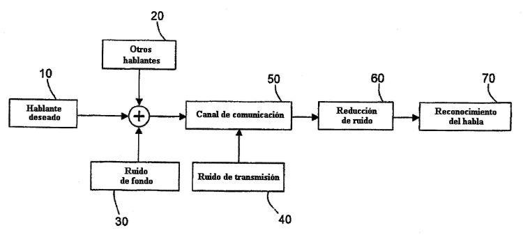REDUCCION DE RUIDO PARA EL RECONOCIMIENTO AUTOMATICO DEL HABLA.