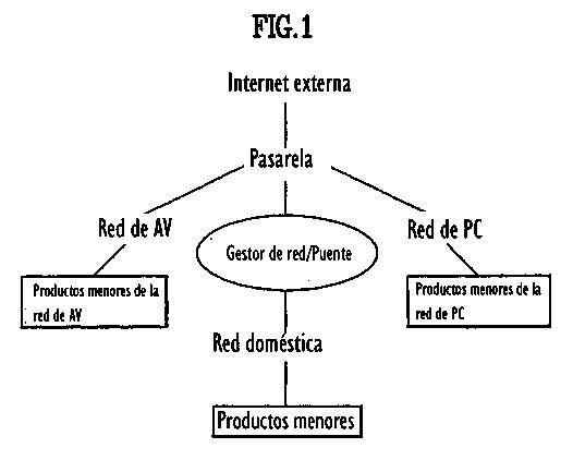 SISTEMA DE CONTROL DE RED PARA ELECTRODOMESTICOS.