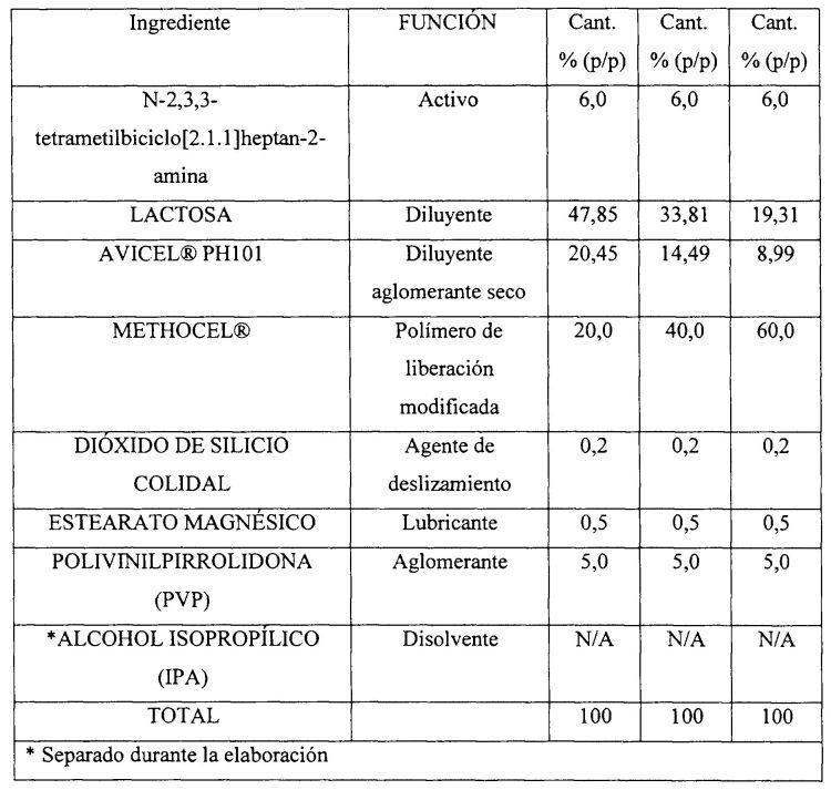 TRATAMIENTO DE AFECCIONES INTESTINALES CON N-2,3,3-TETRAMETILBICICLO(2.1.1)HEPTAN-2-AMINA.