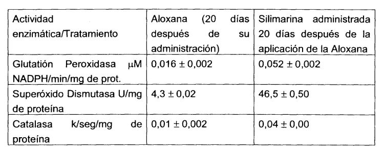USO DE SILIMARINA Y CARBOPOL COMO REGENERADOR DE TEJIDO Y CELULAS PANCREATICAS CON SECRECION ENDOCRINA, DAADOS POR DIABETES MELLITUS.