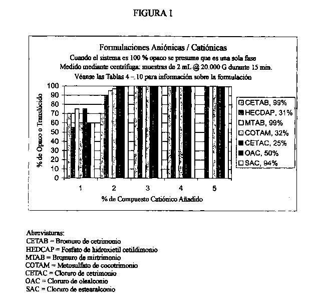 COMPOSICIONES ESTABLES COMBINADAS DE TENSIOACTIVOS CATIONICOS Y ANIONICOS.