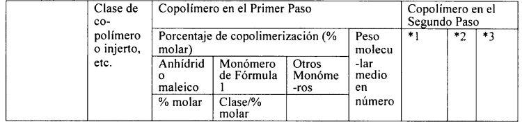 DISPERSANTES MULTIFUNCIONALES PARA CEMENTO Y COMPOSICIONES DE CEMENTO HIDRAULICO.