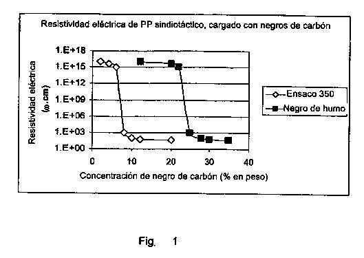 FIBRAS DE POLIOLEFINA MODIFICADA.