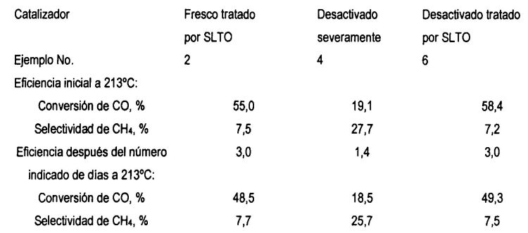 HIDROGENACION DE MONOXIDO DE CARBONO.