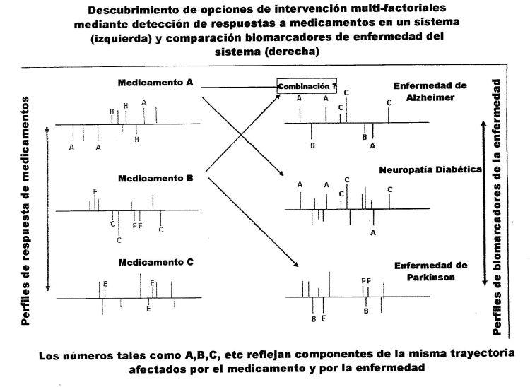 METODO PARA LA DETERMINACION DEL IMPACTO DE UNA MEZCLA DE PRODUCTOS SINTETICOS MULTICOMPONENTES SOBRE EL PERFIL BIOLOGICO DE UNA ENFERMEDAD DENTRO DE UN GRUPO DE SISTEMAS VIVOS Y DESARROLLO DE NUEVAS INTERVENCIONES COMBINATORIAS.