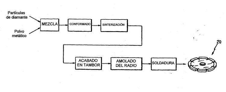 METODO Y APARATO PARA FABRICAR HOJAS CORTANTES.