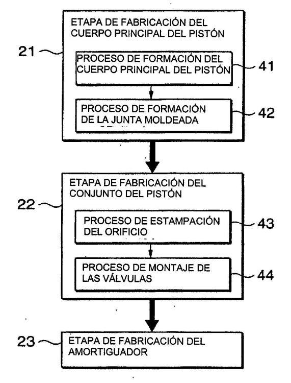 PROCEDIMIENTO DE FABRICACION DE UN AMORTIGUADOR HIDRAULICO Y SISTEMA DE FABRICACION INDUSTRIAL DEL MISMO.