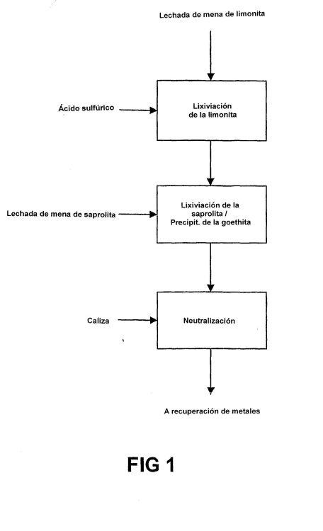 PROCEDIMIENTO DE LIXIVIACION A PRESION ATMOSFERICA PARA MINERALES DE NIQUEL LATERITICOS.