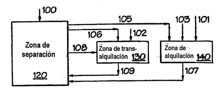 PRODUCCION DE COMPUESTOS ALQUILAROMATICOS.