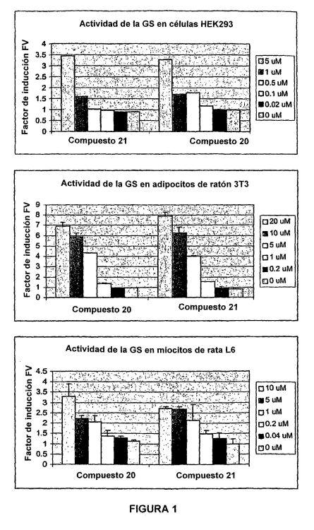 APLICACIONES TERAPEUTICAS DE 4-HETEROARILPIRIMIDINAS 2-SUSTITUIDAS.