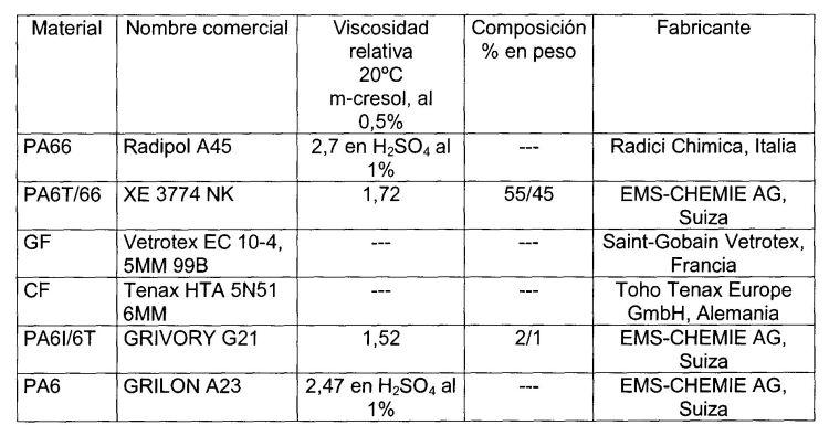 COMPUESTOS DE MOLDEO DE POLIAMIDA REFORZADOS.