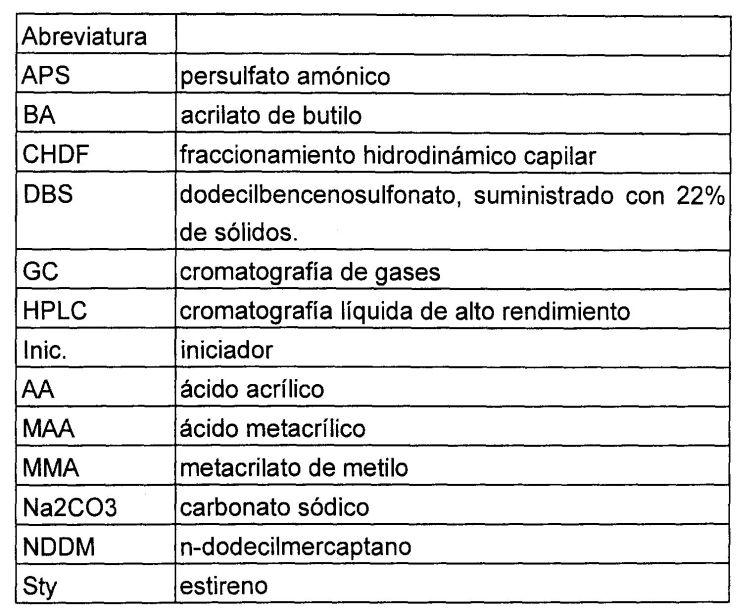 DISPERSIONES ACUOSAS DE POLIMEROS.