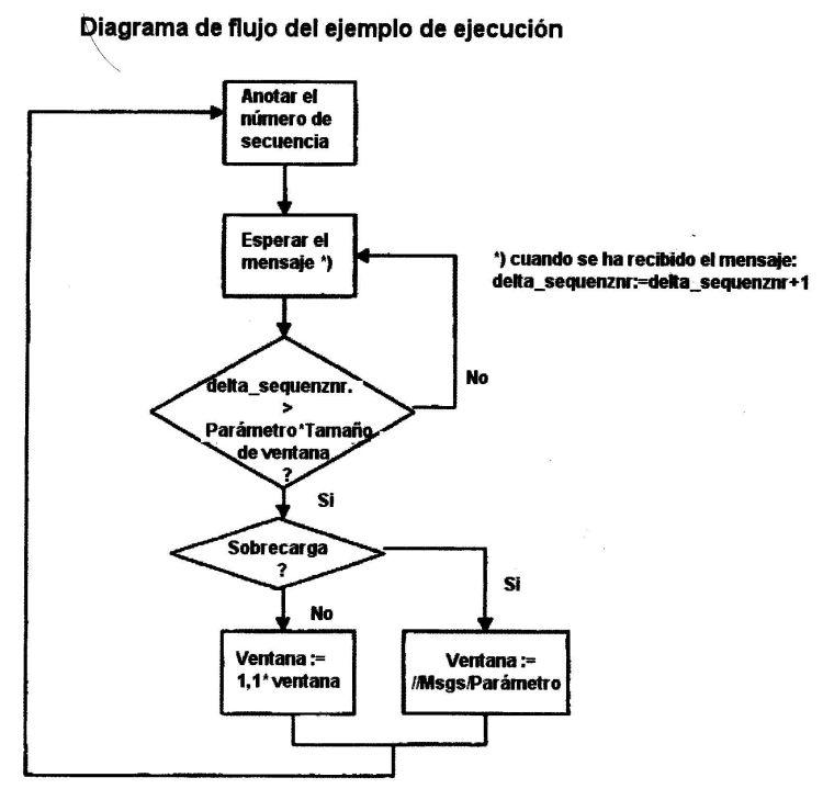 PROCEDIMIENTO PARA EL CONTROL DEL FLUJO EN VARIOS EMISORES CON UNA POTENCIA DE EMISION DESCONOCIDA Y/O DIFERENTE.