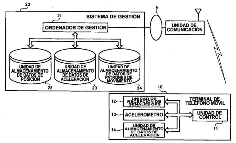SISTEMA Y METODO DE GESTION DE LA INFORMACION DE POSICION.