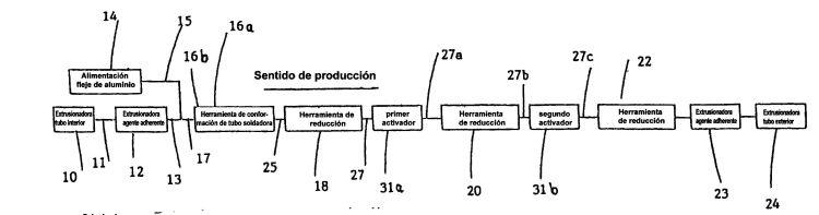 APARATO Y PROCEDIMIENTO PARA FABRICAR TUBOS MULTICAPAS DE PLASTICO-METAL-PLASTICO.
