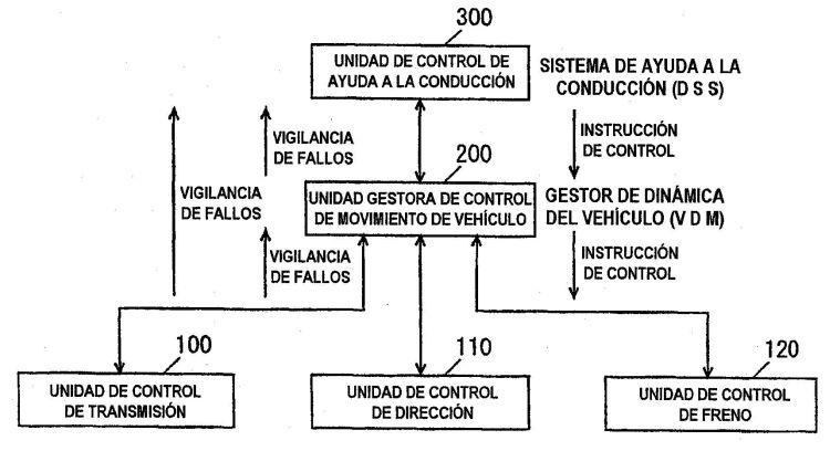 DISPOSITIVO DE DETECCION DE FALLOS DE UN SISTEMA DE CONTROL DE VEHICULO.