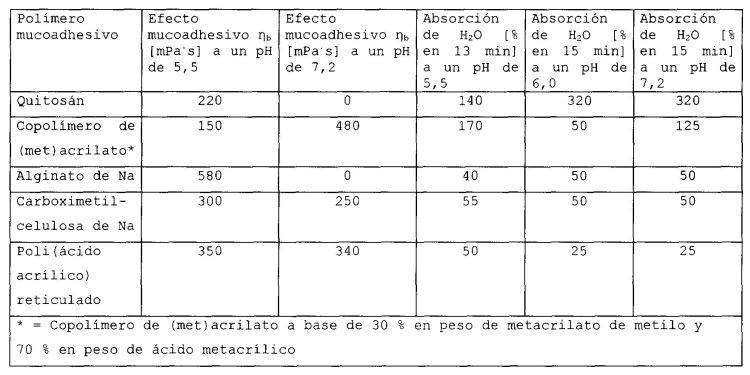 FORMA MEDICAMENTOSA DE PARTICULAS MULTIPLES PARA SUSTANCIAS ACTIVAS POCO SOLUBLES, ASI COMO UN PROCEDIMIENTO PARA LA PRODUCCION DE LA FORMA MEDICAMENTOSA.