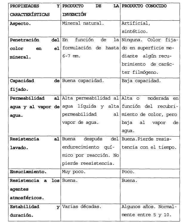 GRANULOS COLOREADOS PARA REVESTIMIENTO Y PAVIMENTACION, METODO Y FORMULACION.