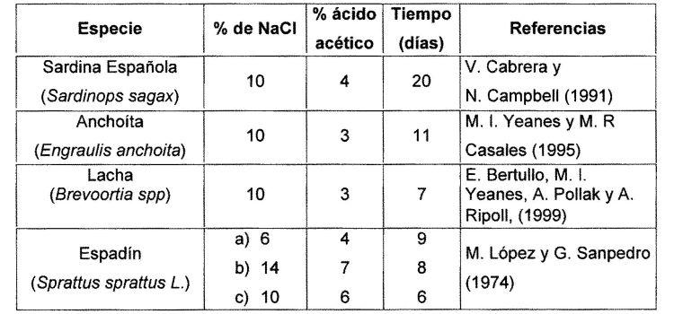 METODO RAPIDO DE ELABORACION DE FILETES DE PESCADO MARINADOS EN FRIO.
