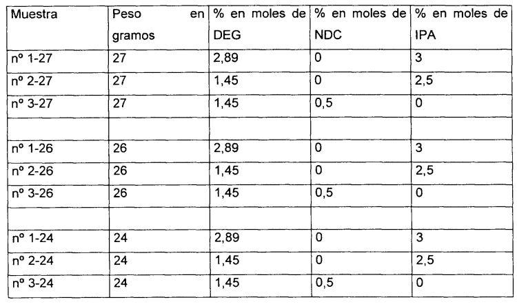 COMPOSICION DE COPOLIMERO PET CON PROPIEDADES MECANICAS Y RELACION DE ESTIRAMIENTO MEJORADOS, ARTICULOS FABRICADOS CON ELLA Y METODOS.