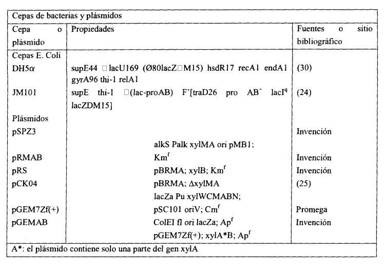 METODO MICROBIOLOGICO PARA LA PREPARACION DE ALDEHIDOS Y/O ACIDOS CARBOXILICOS AROMATICOS.